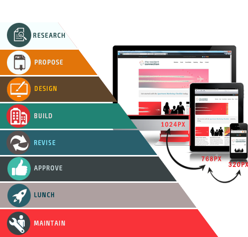 Responsive Web Design Service | Best Website Designer In India